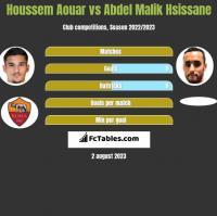 Houssem Aouar vs Abdel Malik Hsissane h2h player stats