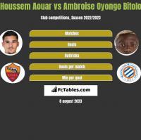 Houssem Aouar vs Ambroise Oyongo Bitolo h2h player stats
