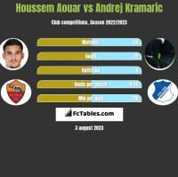 Houssem Aouar vs Andrej Kramaric h2h player stats