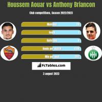 Houssem Aouar vs Anthony Briancon h2h player stats