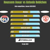 Houssem Aouar vs Antonin Bobichon h2h player stats