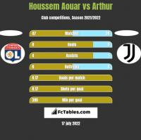 Houssem Aouar vs Arthur h2h player stats
