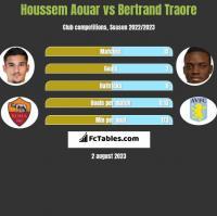 Houssem Aouar vs Bertrand Traore h2h player stats