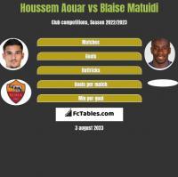 Houssem Aouar vs Blaise Matuidi h2h player stats