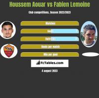 Houssem Aouar vs Fabien Lemoine h2h player stats