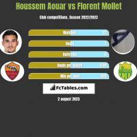 Houssem Aouar vs Florent Mollet h2h player stats