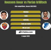 Houssem Aouar vs Florian Grillitsch h2h player stats