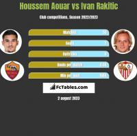 Houssem Aouar vs Ivan Rakitic h2h player stats