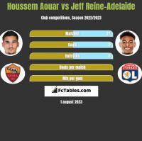 Houssem Aouar vs Jeff Reine-Adelaide h2h player stats