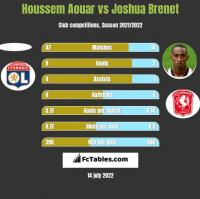 Houssem Aouar vs Joshua Brenet h2h player stats