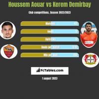 Houssem Aouar vs Kerem Demirbay h2h player stats