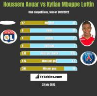 Houssem Aouar vs Kylian Mbappe Lottin h2h player stats
