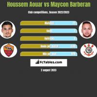 Houssem Aouar vs Maycon Barberan h2h player stats