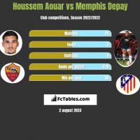 Houssem Aouar vs Memphis Depay h2h player stats