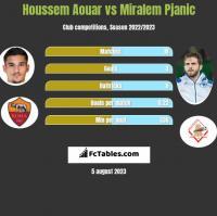 Houssem Aouar vs Miralem Pjanić h2h player stats