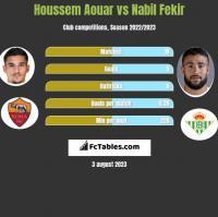 Houssem Aouar vs Nabil Fekir h2h player stats