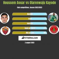 Houssem Aouar vs Olarenwaju Kayode h2h player stats
