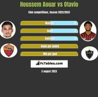 Houssem Aouar vs Otavio h2h player stats
