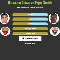 Houssem Aouar vs Pape Cheikh h2h player stats