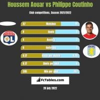 Houssem Aouar vs Philippe Coutinho h2h player stats