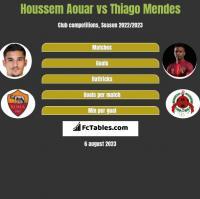 Houssem Aouar vs Thiago Mendes h2h player stats