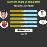 Houssem Aouar vs Toma Basic h2h player stats