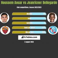Houssem Aouar vs Jeanricner Bellegarde h2h player stats