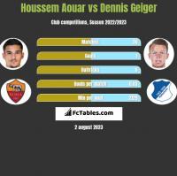 Houssem Aouar vs Dennis Geiger h2h player stats