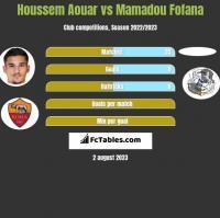 Houssem Aouar vs Mamadou Fofana h2h player stats