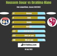Houssem Aouar vs Ibrahima Niane h2h player stats