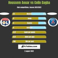 Houssem Aouar vs Colin Dagba h2h player stats