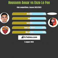 Houssem Aouar vs Enzo Le Fee h2h player stats