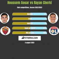 Houssem Aouar vs Rayan Cherki h2h player stats