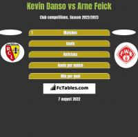 Kevin Danso vs Arne Feick h2h player stats