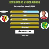 Kevin Danso vs Ben Gibson h2h player stats