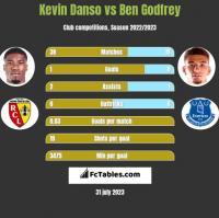 Kevin Danso vs Ben Godfrey h2h player stats