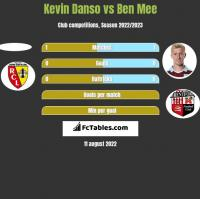 Kevin Danso vs Ben Mee h2h player stats