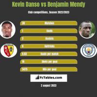 Kevin Danso vs Benjamin Mendy h2h player stats