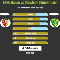 Kevin Danso vs Christoph Zimmermann h2h player stats