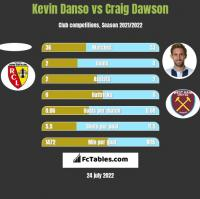 Kevin Danso vs Craig Dawson h2h player stats