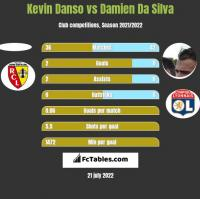 Kevin Danso vs Damien Da Silva h2h player stats