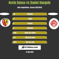 Kevin Danso vs Daniel Haegele h2h player stats