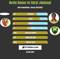 Kevin Danso vs Daryl Janmaat h2h player stats