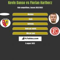 Kevin Danso vs Florian Hartherz h2h player stats