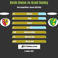 Kevin Danso vs Grant Hanley h2h player stats