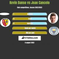Kevin Danso vs Joao Cancelo h2h player stats