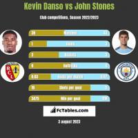 Kevin Danso vs John Stones h2h player stats