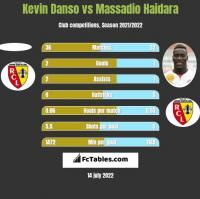 Kevin Danso vs Massadio Haidara h2h player stats