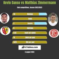 Kevin Danso vs Matthias Zimmermann h2h player stats