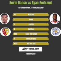 Kevin Danso vs Ryan Bertrand h2h player stats